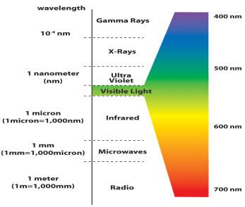 light_spectrum